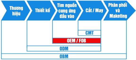 Dịch vụ FOB - Công ty CP TCT May Bắc Giang BGG